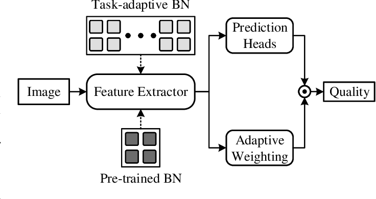 Figure 3 for Task-Specific Normalization for Continual Learning of Blind Image Quality Models