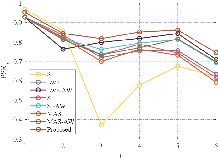 Figure 4 for Task-Specific Normalization for Continual Learning of Blind Image Quality Models