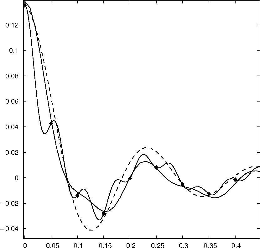 Nonparametric Variogram And Covariogram Estimation With Fourier