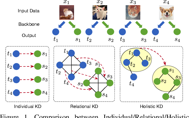 Figure 1 for Distilling Holistic Knowledge with Graph Neural Networks