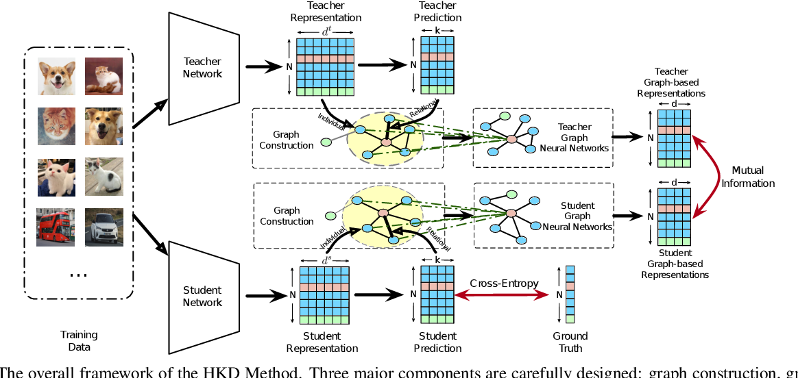 Figure 3 for Distilling Holistic Knowledge with Graph Neural Networks