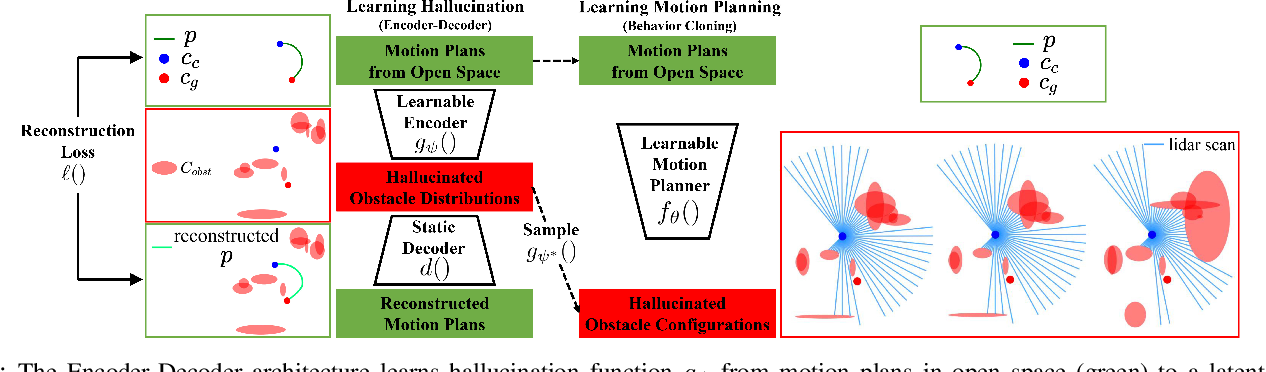Figure 1 for From Agile Ground to Aerial Navigation: Learning from Learned Hallucination