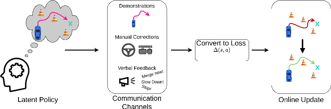 Figure 1 for Learning Online from Corrective Feedback: A Meta-Algorithm for Robotics