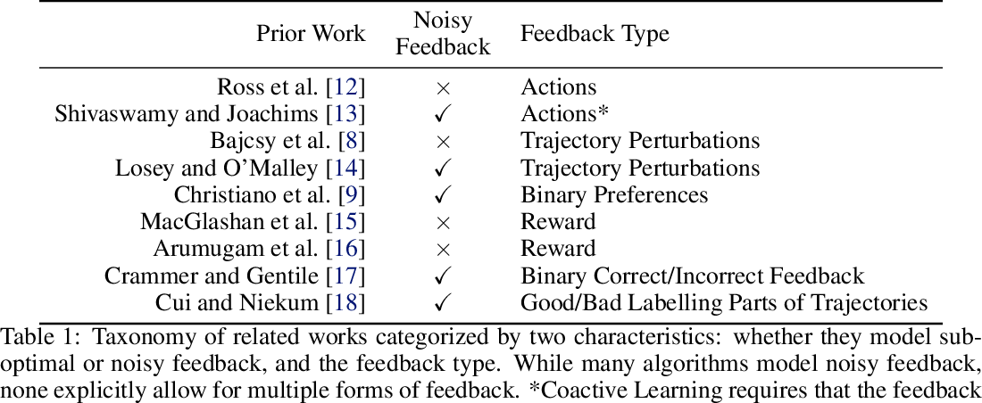 Figure 2 for Learning Online from Corrective Feedback: A Meta-Algorithm for Robotics