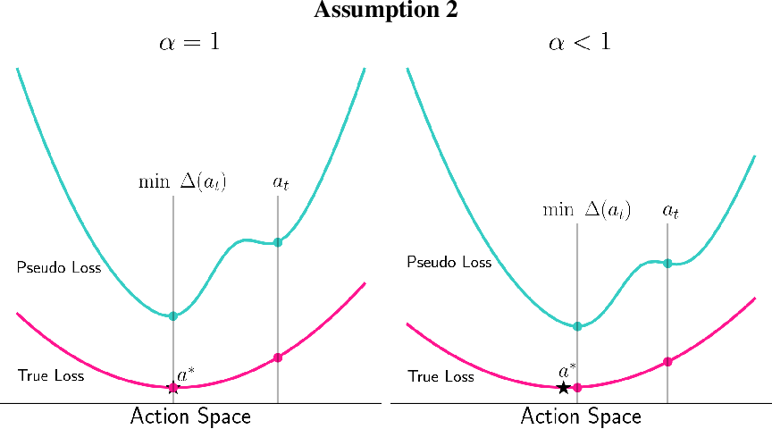 Figure 4 for Learning Online from Corrective Feedback: A Meta-Algorithm for Robotics