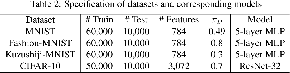 Figure 3 for Binary Classification from Multiple Unlabeled Datasets via Surrogate Set Classification