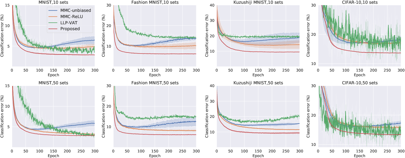 Figure 4 for Binary Classification from Multiple Unlabeled Datasets via Surrogate Set Classification