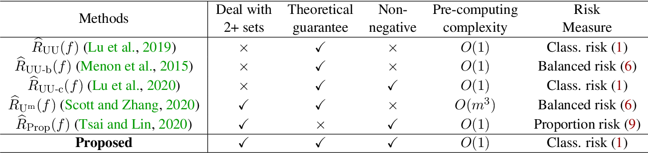 Figure 1 for Binary Classification from Multiple Unlabeled Datasets via Surrogate Set Classification