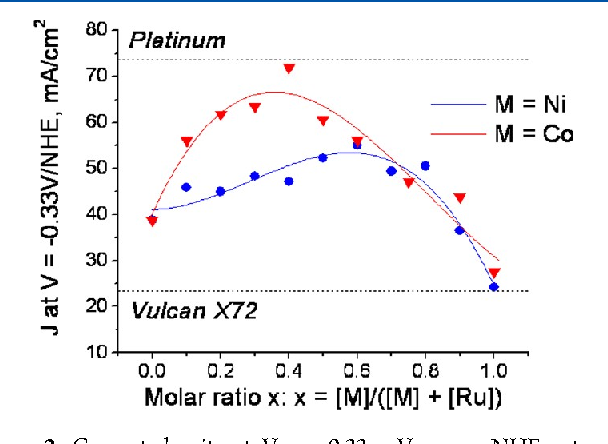 Transition metal sulfide hydrogen evolution catalysts for