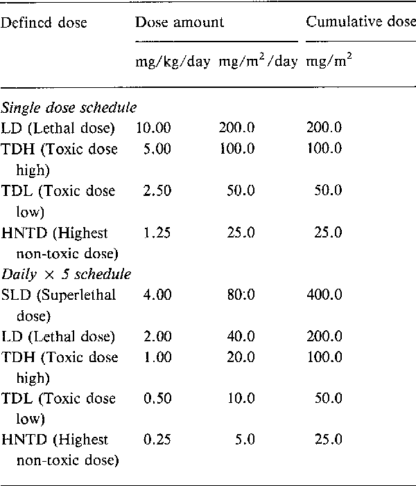 Table 2. Toxicity of intravenous menogaril in the beagle dog.