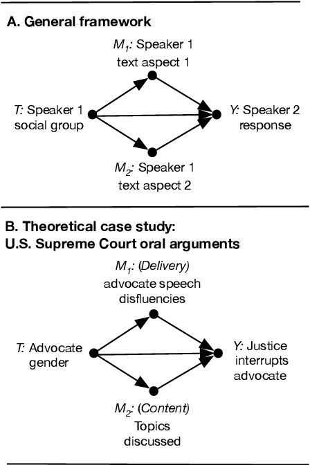 Figure 1 for Text as Causal Mediators: Research Design for Causal Estimates of Differential Treatment of Social Groups via Language Aspects