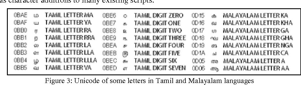 Figure 3 from LANGUAGE INDEPENDENT DOCUMENT RETRIEVAL USING UNICODE