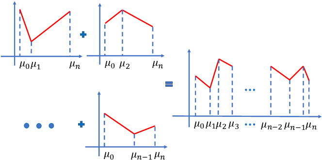 Figure 3 for Training Neural Networks for Solving 1-D Optimal Piecewise Linear Approximation