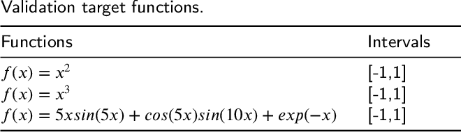 Figure 2 for Training Neural Networks for Solving 1-D Optimal Piecewise Linear Approximation