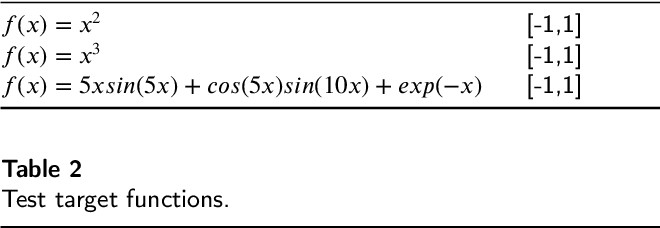Figure 4 for Training Neural Networks for Solving 1-D Optimal Piecewise Linear Approximation