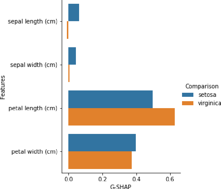 Figure 3 for Generalized SHAP: Generating multiple types of explanations in machine learning