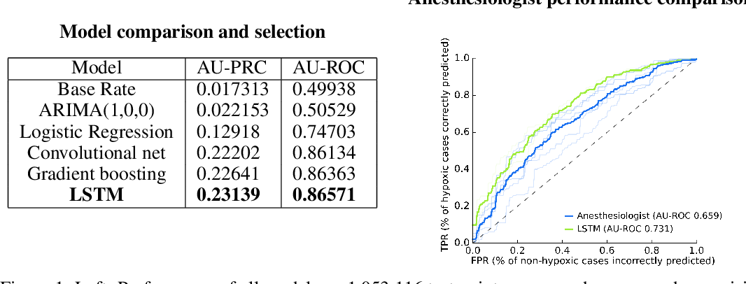 Figure 1 for Anesthesiologist-level forecasting of hypoxemia with only SpO2 data using deep learning