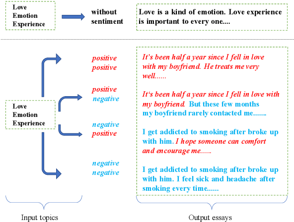 Figure 1 for A Sentiment-Controllable Topic-to-Essay Generator with Topic Knowledge Graph