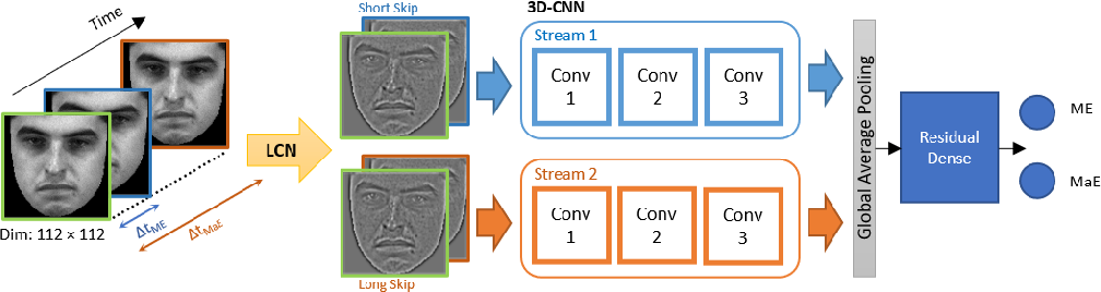 Figure 1 for Efficient Lightweight 3D-CNN using Frame Skipping and Contrast Enhancement for Facial Macro- and Micro-expression Spotting