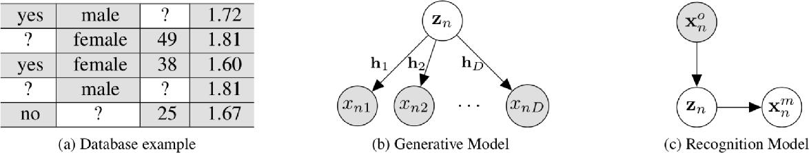 Figure 1 for Handling Incomplete Heterogeneous Data using VAEs