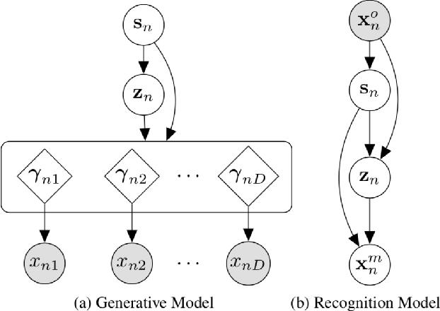Figure 2 for Handling Incomplete Heterogeneous Data using VAEs