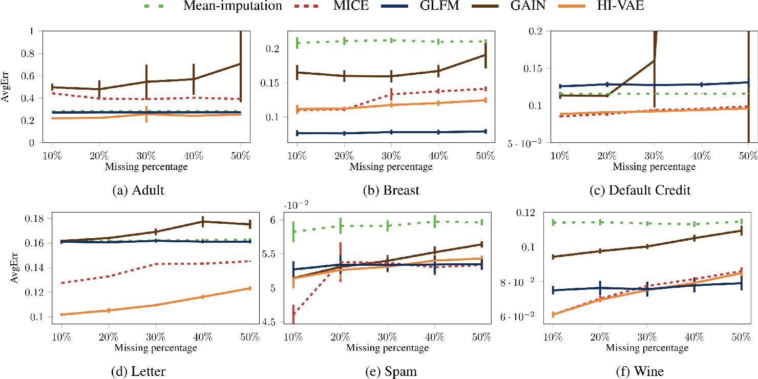 Figure 4 for Handling Incomplete Heterogeneous Data using VAEs