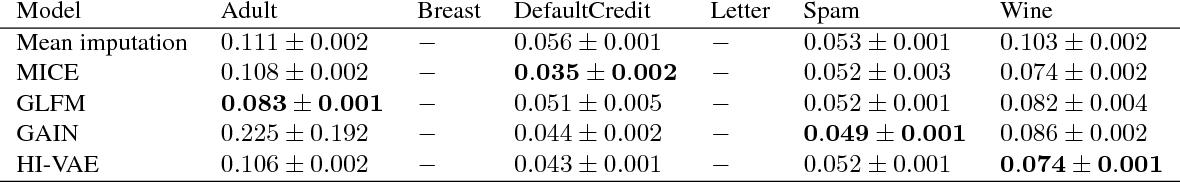 Figure 3 for Handling Incomplete Heterogeneous Data using VAEs