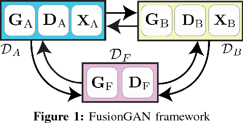 Figure 1 for Learning to Fuse Music Genres with Generative Adversarial Dual Learning