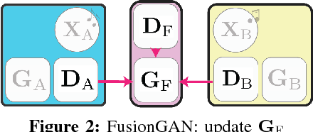 Figure 2 for Learning to Fuse Music Genres with Generative Adversarial Dual Learning