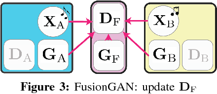 Figure 3 for Learning to Fuse Music Genres with Generative Adversarial Dual Learning