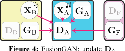 Figure 4 for Learning to Fuse Music Genres with Generative Adversarial Dual Learning