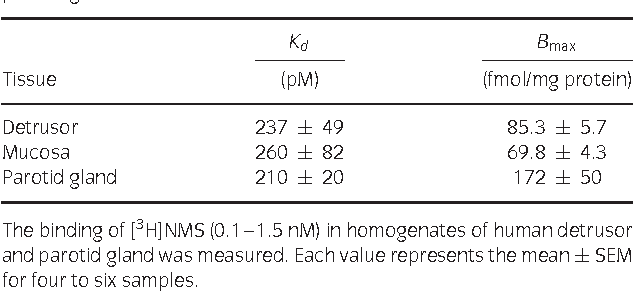 TABLE 1. Kd and Bmax values for [N-methyl-3H]scopolamine methyl chloride ([3H]NMS) binding in homogenates of human detrusor and parotid gland