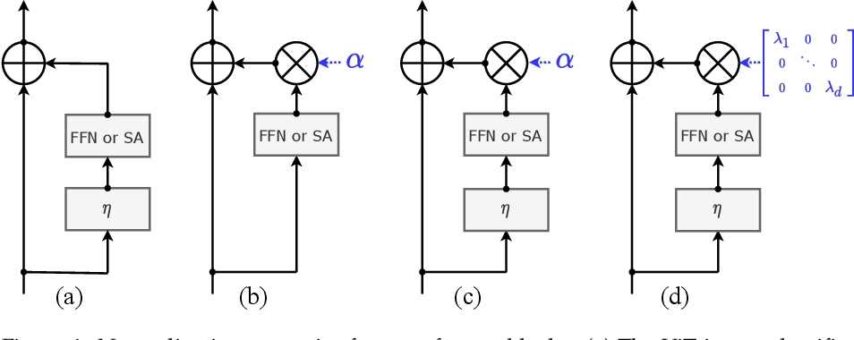 Figure 1 for Going deeper with Image Transformers