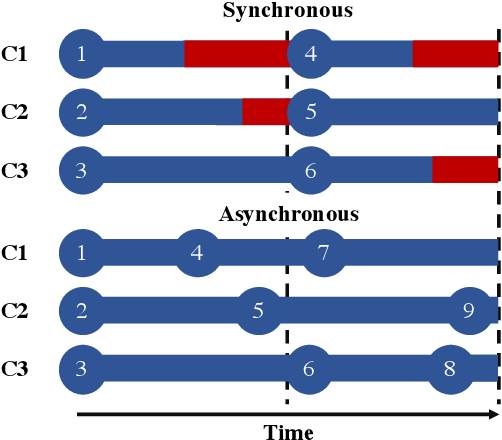 Figure 1 for Asynchronous Batch Bayesian Optimisation with Improved Local Penalisation