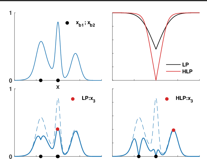 Figure 3 for Asynchronous Batch Bayesian Optimisation with Improved Local Penalisation