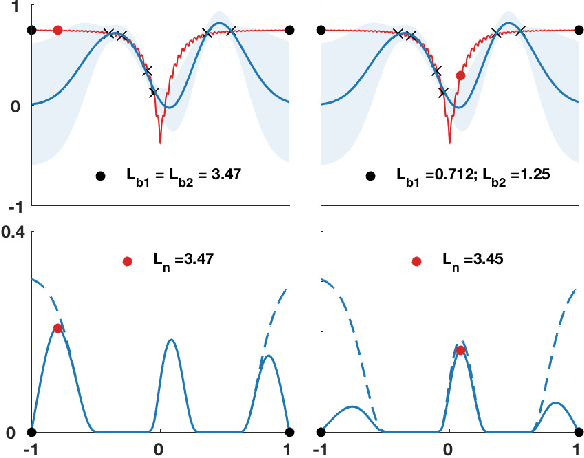 Figure 4 for Asynchronous Batch Bayesian Optimisation with Improved Local Penalisation