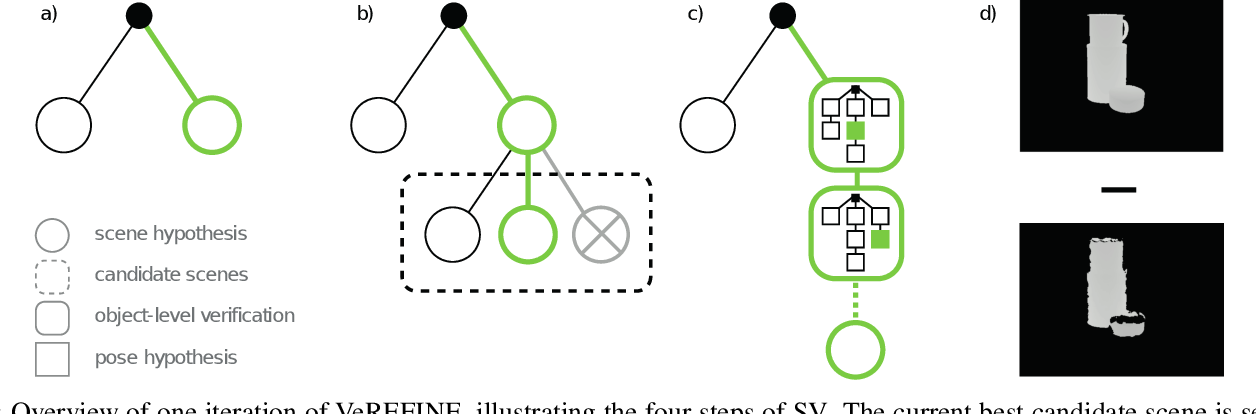 Figure 2 for VeREFINE: Integrating Object Pose Verification with Iterative Physics-guided Refinement