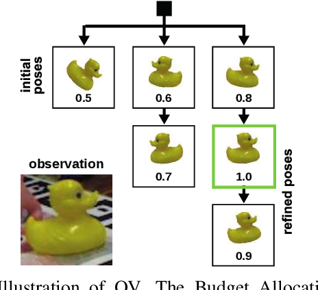 Figure 3 for VeREFINE: Integrating Object Pose Verification with Iterative Physics-guided Refinement