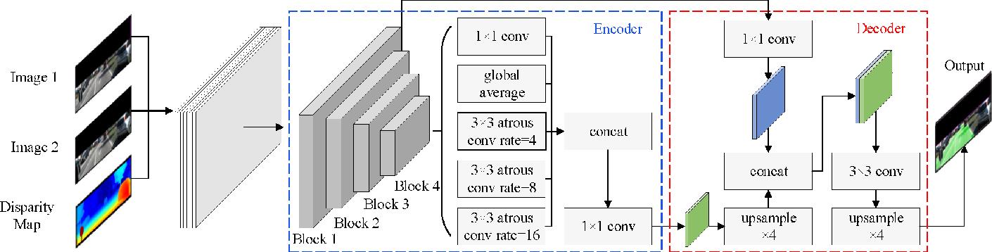 Figure 1 for PT-ResNet: Perspective Transformation-Based Residual Network for Semantic Road Image Segmentation