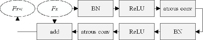 Figure 3 for PT-ResNet: Perspective Transformation-Based Residual Network for Semantic Road Image Segmentation