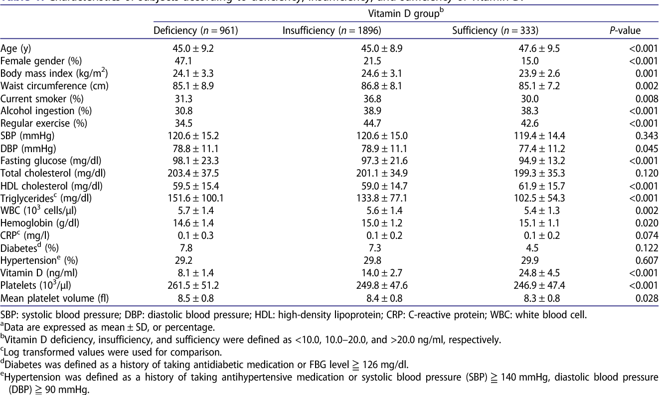 Inverse Relationship Between Vitamin D Levels And Platelet Indices