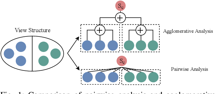 Figure 1 for Agglomerative Neural Networks for Multi-view Clustering