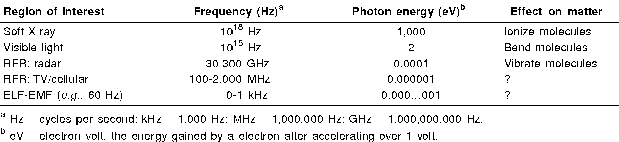 Table 1 from Radio frequency radiation (RFR): the nature of