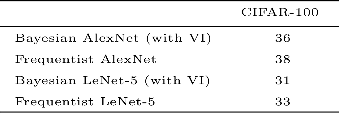 Figure 4 for A Comprehensive guide to Bayesian Convolutional Neural Network with Variational Inference