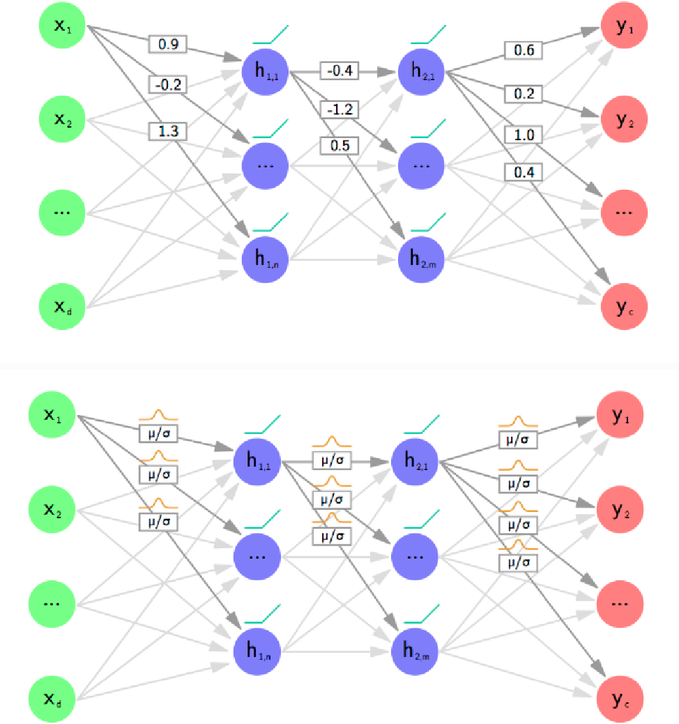 Figure 1 for A Comprehensive guide to Bayesian Convolutional Neural Network with Variational Inference