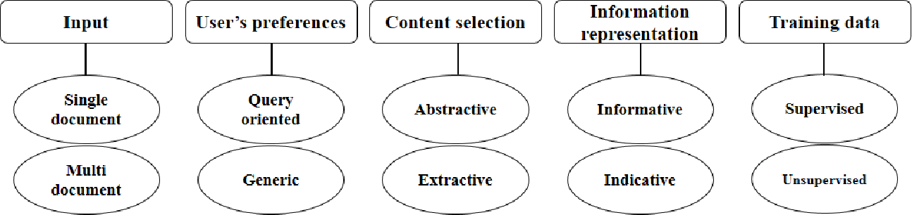 Figure 1 for Text Summarization in the Biomedical Domain