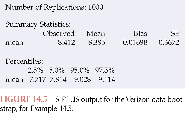Figure 14 5 from Bootstrap Methods and Permutation Tests* 14 1 the