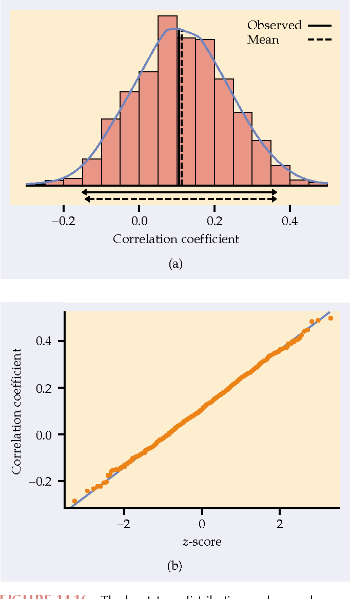 Figure 14 16 from Bootstrap Methods and Permutation Tests