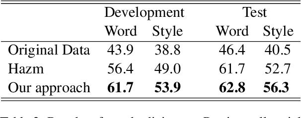 Figure 4 for Automatic Standardization of Colloquial Persian