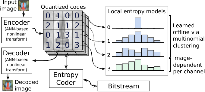 Figure 1 for Image-Dependent Local Entropy Models for Learned Image Compression
